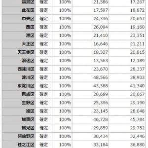 「高齢者の反乱」「南北格差」──大阪市住民投票の決着後も開票結果をめぐり様々な分析が飛び交う